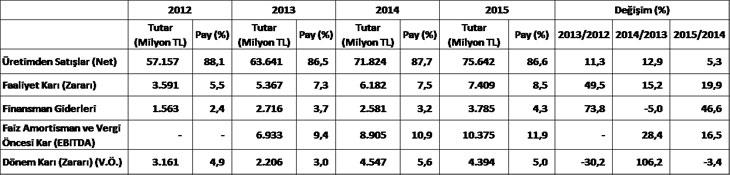 """İSO, """"Türkiye'nin İkinci 500 Büyük Sanayi Kuruluşu-2015"""" Araştırmasının Sonuçlarını Açıkladı 01"""