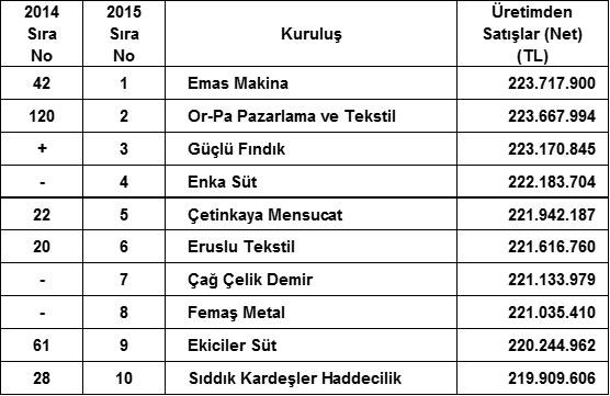 """İSO, """"Türkiye'nin İkinci 500 Büyük Sanayi Kuruluşu-2015"""" Araştırmasının Sonuçlarını Açıkladı 13"""