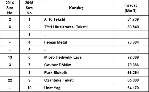 """İSO, """"Türkiye'nin İkinci 500 Büyük Sanayi Kuruluşu-2015"""" Araştırmasının Sonuçlarını Açıkladı 14"""