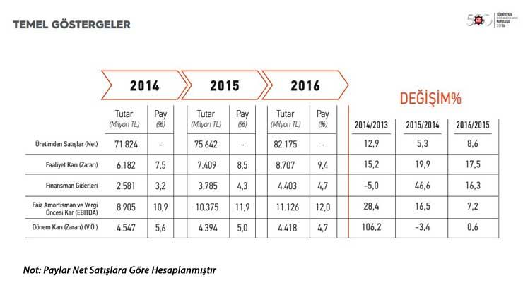 """İstanbul Sanayi Odası """"Türkiye'nin İkinci 500 Büyük Sanayi Kuruluşu-2016"""" Araştırmasının Sonuçlarını Açıkladı 02"""