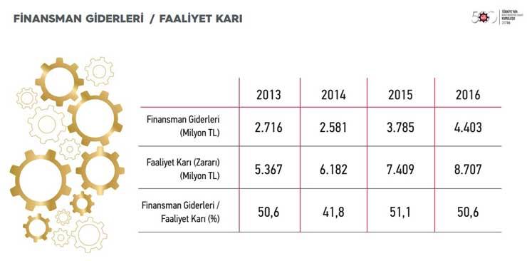 """İstanbul Sanayi Odası """"Türkiye'nin İkinci 500 Büyük Sanayi Kuruluşu-2016"""" Araştırmasının Sonuçlarını Açıkladı 03"""