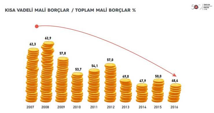 """İstanbul Sanayi Odası """"Türkiye'nin İkinci 500 Büyük Sanayi Kuruluşu-2016"""" Araştırmasının Sonuçlarını Açıkladı 06"""