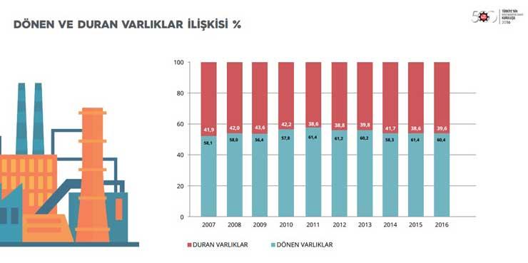 """İstanbul Sanayi Odası """"Türkiye'nin İkinci 500 Büyük Sanayi Kuruluşu-2016"""" Araştırmasının Sonuçlarını Açıkladı 08"""