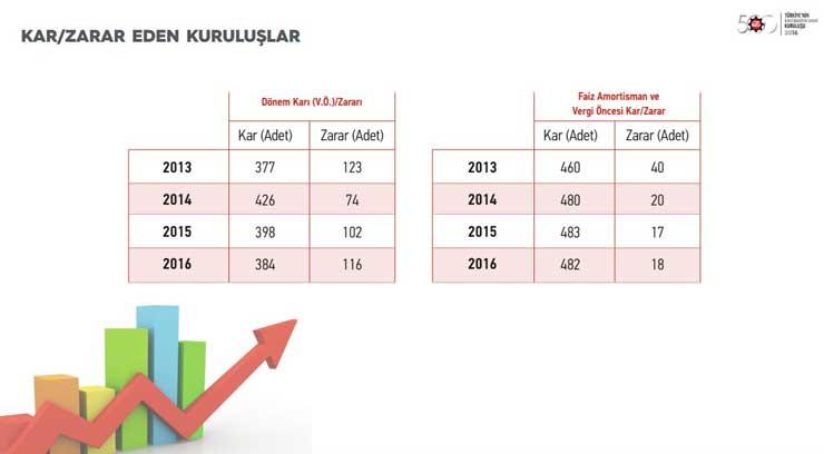 """İstanbul Sanayi Odası """"Türkiye'nin İkinci 500 Büyük Sanayi Kuruluşu-2016"""" Araştırmasının Sonuçlarını Açıkladı 09"""