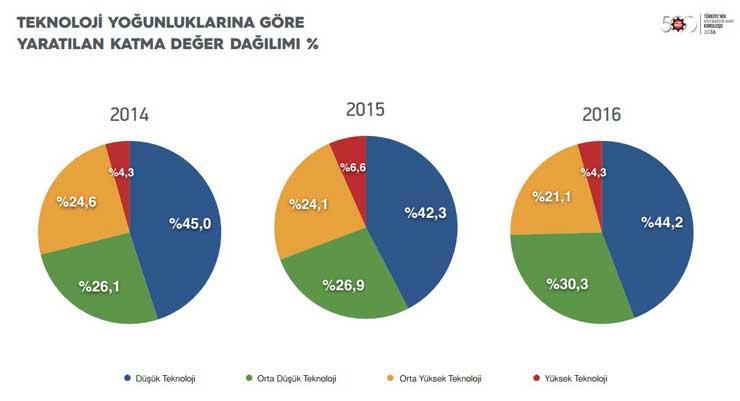 """İstanbul Sanayi Odası """"Türkiye'nin İkinci 500 Büyük Sanayi Kuruluşu-2016"""" Araştırmasının Sonuçlarını Açıkladı 10"""