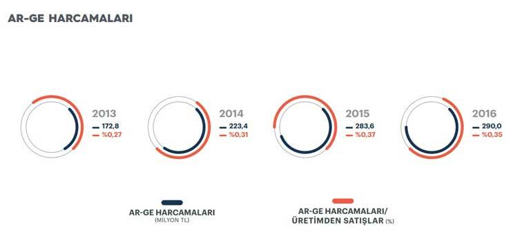 """İstanbul Sanayi Odası """"Türkiye'nin İkinci 500 Büyük Sanayi Kuruluşu-2016"""" Araştırmasının Sonuçlarını Açıkladı 11"""