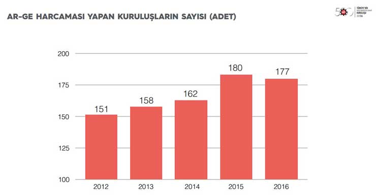 """İstanbul Sanayi Odası """"Türkiye'nin İkinci 500 Büyük Sanayi Kuruluşu-2016"""" Araştırmasının Sonuçlarını Açıkladı 12"""