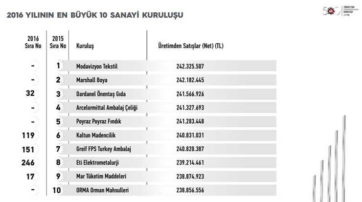 """İstanbul Sanayi Odası """"Türkiye'nin İkinci 500 Büyük Sanayi Kuruluşu-2016"""" Araştırmasının Sonuçlarını Açıkladı 15"""