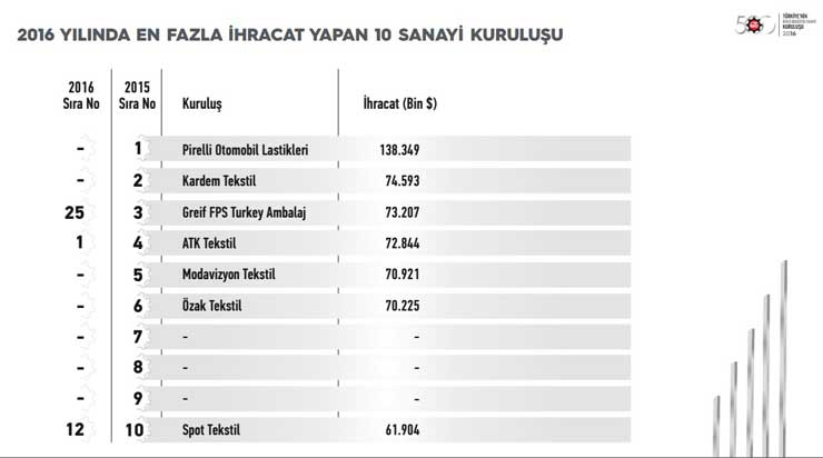 """İstanbul Sanayi Odası """"Türkiye'nin İkinci 500 Büyük Sanayi Kuruluşu-2016"""" Araştırmasının Sonuçlarını Açıkladı 16"""
