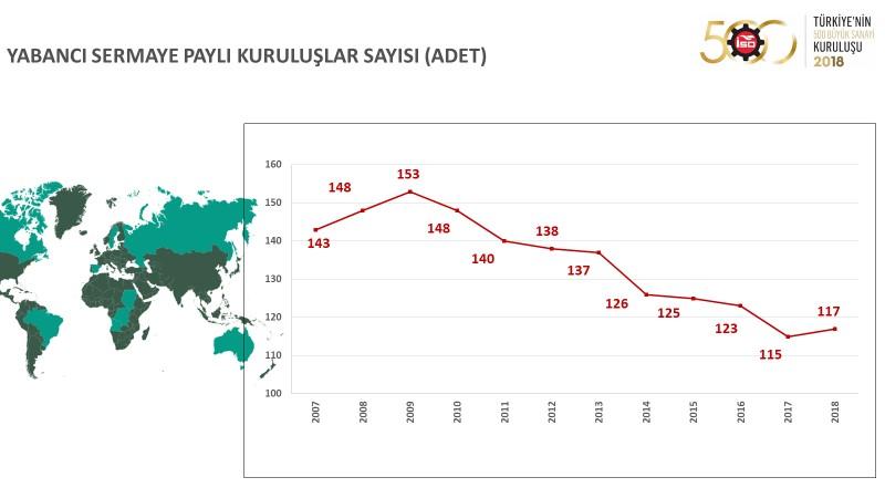 I. 500 Büyük Sanayi Kuruluşu 2018 verileri