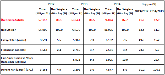 """İSO, """"Türkiye'nin İkinci 500 Büyük Sanayi Kuruluşu"""" Araştırmasının Sonuçlarını Açıkladı 10"""