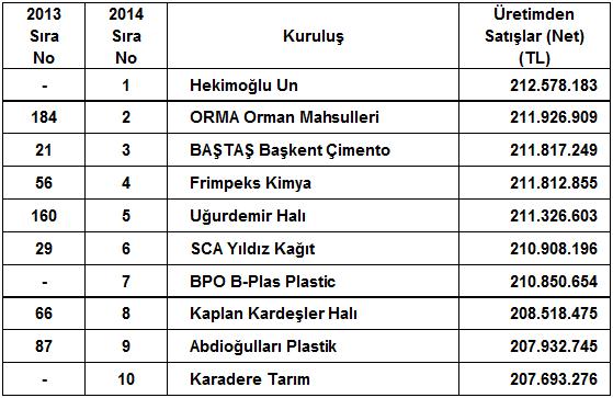 """İSO, """"Türkiye'nin İkinci 500 Büyük Sanayi Kuruluşu"""" Araştırmasının Sonuçlarını Açıkladı 09"""