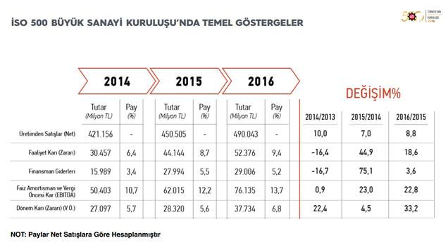 """İSO, """"Türkiye'nin 500 Büyük Sanayi Kuruluşu-2016"""" Araştırmasını Açıkladı 09"""
