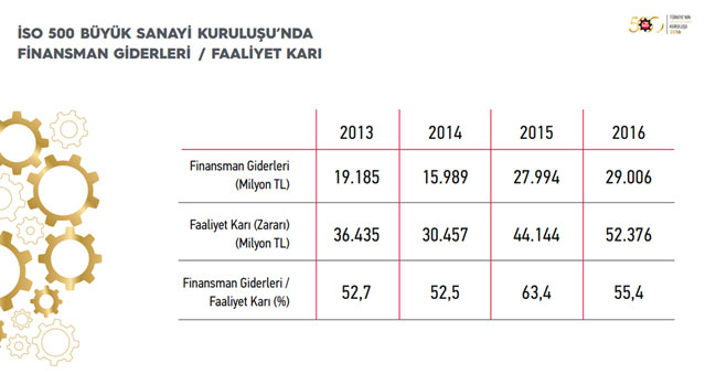 """İSO, """"Türkiye'nin 500 Büyük Sanayi Kuruluşu-2016"""" Araştırmasını Açıkladı 10"""
