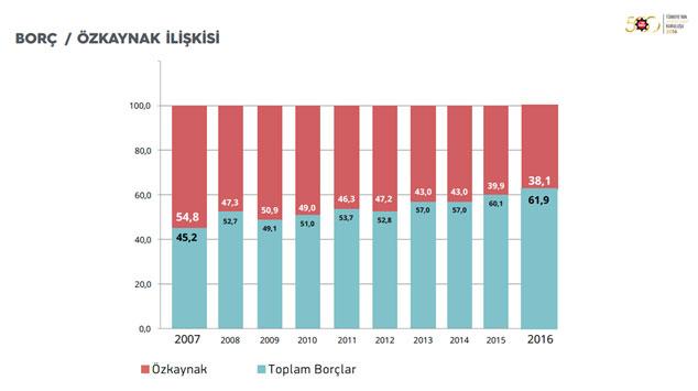 """İSO, """"Türkiye'nin 500 Büyük Sanayi Kuruluşu-2016"""" Araştırmasını Açıkladı 11"""