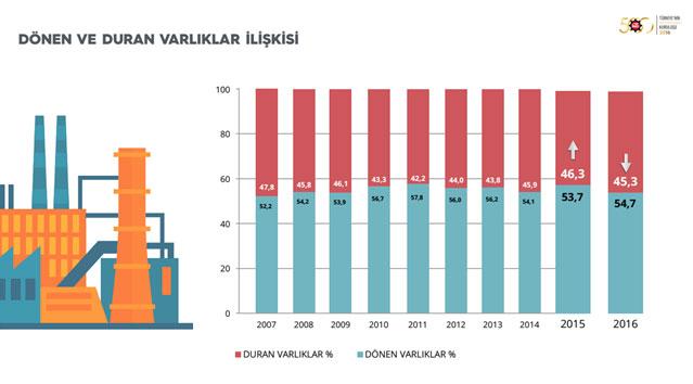 """İSO, """"Türkiye'nin 500 Büyük Sanayi Kuruluşu-2016"""" Araştırmasını Açıkladı 15"""