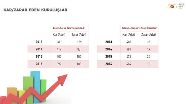 """İSO, """"Türkiye'nin 500 Büyük Sanayi Kuruluşu-2016"""" Araştırmasını Açıkladı 16"""