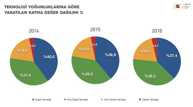 """İSO, """"Türkiye'nin 500 Büyük Sanayi Kuruluşu-2016"""" Araştırmasını Açıkladı 17"""