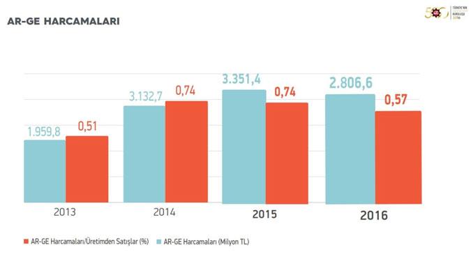 """İSO, """"Türkiye'nin 500 Büyük Sanayi Kuruluşu-2016"""" Araştırmasını Açıkladı 18"""
