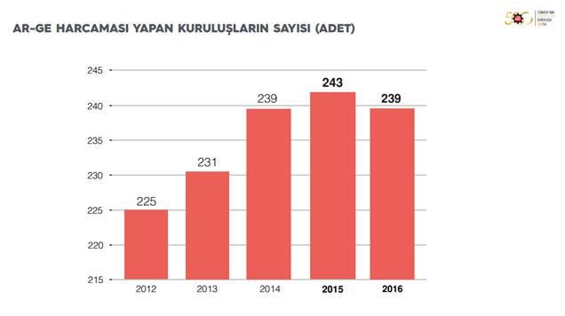 """İSO, """"Türkiye'nin 500 Büyük Sanayi Kuruluşu-2016"""" Araştırmasını Açıkladı 19"""