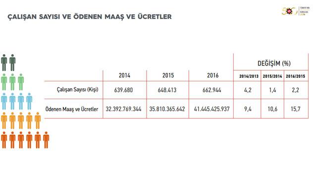 """İSO, """"Türkiye'nin 500 Büyük Sanayi Kuruluşu-2016"""" Araştırmasını Açıkladı 20"""