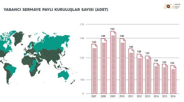"""İSO, """"Türkiye'nin 500 Büyük Sanayi Kuruluşu-2016"""" Araştırmasını Açıkladı 21"""
