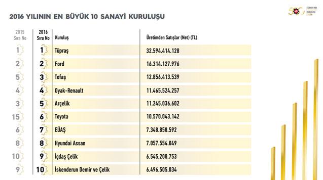 """İSO, """"Türkiye'nin 500 Büyük Sanayi Kuruluşu-2016"""" Araştırmasını Açıkladı 22"""