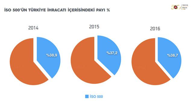 """İSO, """"Türkiye'nin 500 Büyük Sanayi Kuruluşu-2016"""" Araştırmasını Açıkladı 23"""