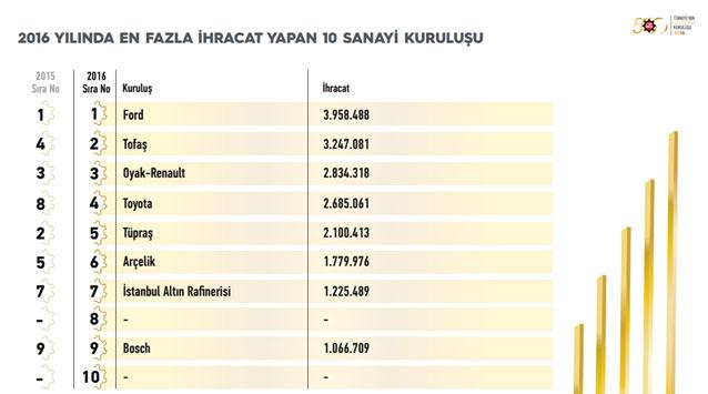 """İSO, """"Türkiye'nin 500 Büyük Sanayi Kuruluşu-2016"""" Araştırmasını Açıkladı 24"""