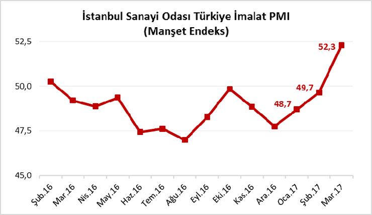 """İSO Yönetim Kurulu Başkanı Erdal Bahçıvan: """"Mart Ayı Öncü Göstergelerimiz Türkiye Büyümesi İçin Umut Verici"""""""