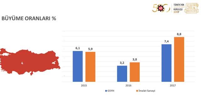 """İSO, """"Türkiye'nin 500 Büyük Sanayi Kuruluşu 2017"""" Araştırmasını Açıkladı 05"""