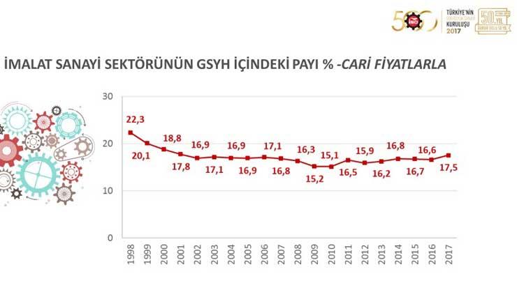 """İSO, """"Türkiye'nin 500 Büyük Sanayi Kuruluşu 2017"""" Araştırmasını Açıkladı 06"""