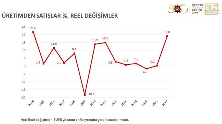 """İSO, """"Türkiye'nin 500 Büyük Sanayi Kuruluşu 2017"""" Araştırmasını Açıkladı 09"""