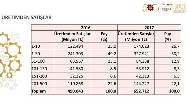 """İSO, """"Türkiye'nin 500 Büyük Sanayi Kuruluşu 2017"""" Araştırmasını Açıkladı 10"""