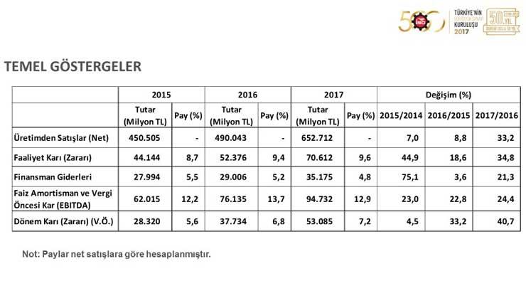 """İSO, """"Türkiye'nin 500 Büyük Sanayi Kuruluşu 2017"""" Araştırmasını Açıkladı 11"""