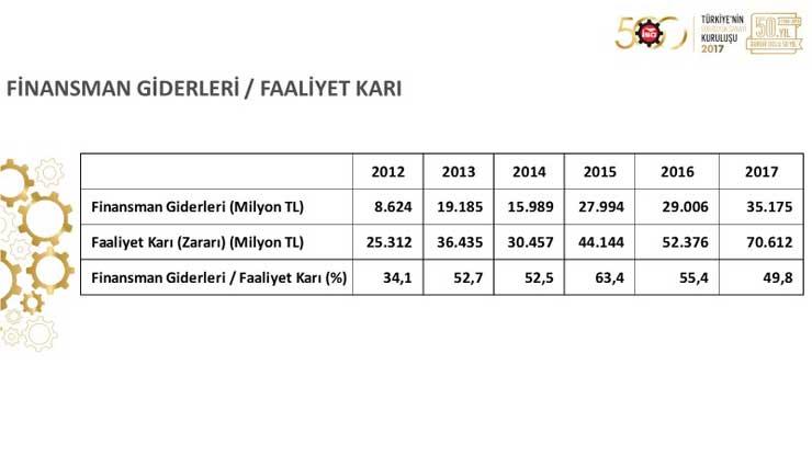 """İSO, """"Türkiye'nin 500 Büyük Sanayi Kuruluşu 2017"""" Araştırmasını Açıkladı 12"""