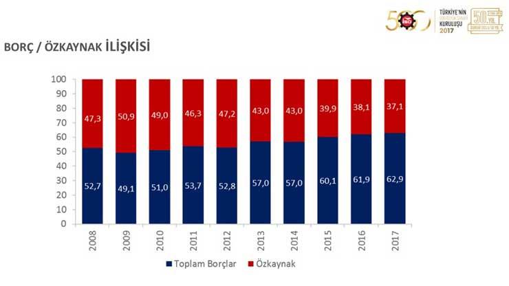 """İSO, """"Türkiye'nin 500 Büyük Sanayi Kuruluşu 2017"""" Araştırmasını Açıkladı 13"""