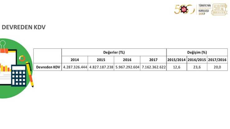"""İSO, """"Türkiye'nin 500 Büyük Sanayi Kuruluşu 2017"""" Araştırmasını Açıkladı 16"""