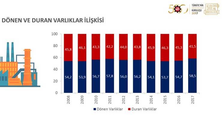 """İSO, """"Türkiye'nin 500 Büyük Sanayi Kuruluşu 2017"""" Araştırmasını Açıkladı 17"""