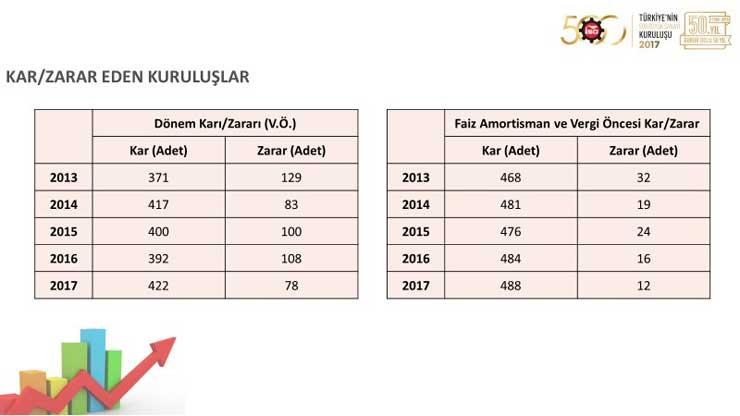 """İSO, """"Türkiye'nin 500 Büyük Sanayi Kuruluşu 2017"""" Araştırmasını Açıkladı 18"""