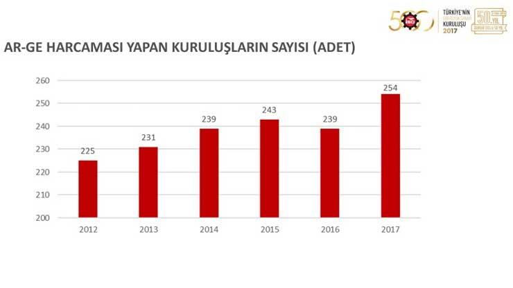 """İSO, """"Türkiye'nin 500 Büyük Sanayi Kuruluşu 2017"""" Araştırmasını Açıkladı 20"""