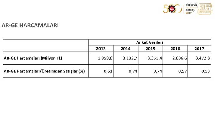 """İSO, """"Türkiye'nin 500 Büyük Sanayi Kuruluşu 2017"""" Araştırmasını Açıkladı 21"""