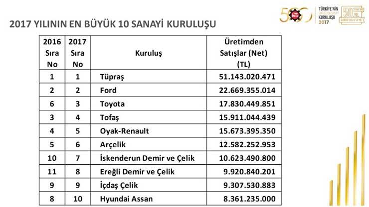 """İSO, """"Türkiye'nin 500 Büyük Sanayi Kuruluşu 2017"""" Araştırmasını Açıkladı 25"""