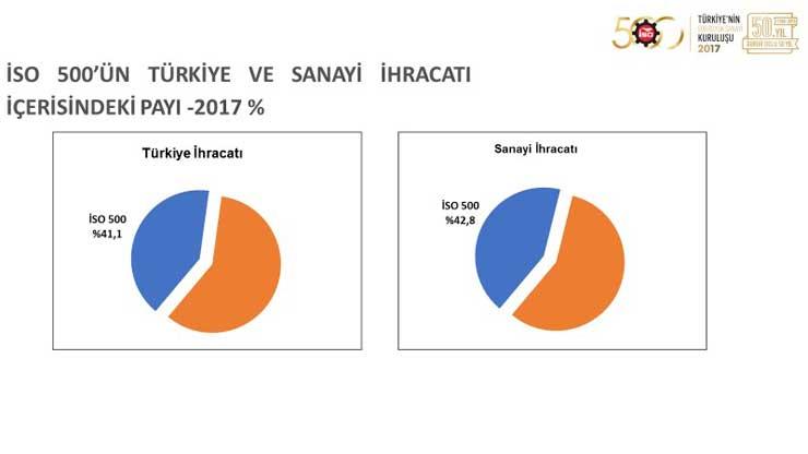 """İSO, """"Türkiye'nin 500 Büyük Sanayi Kuruluşu 2017"""" Araştırmasını Açıkladı 27"""