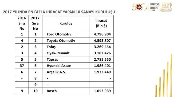 """İSO, """"Türkiye'nin 500 Büyük Sanayi Kuruluşu 2017"""" Araştırmasını Açıkladı 28"""