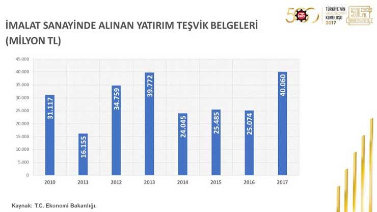 """İSO, """"Türkiye'nin 500 Büyük Sanayi Kuruluşu 2017"""" Araştırmasını Açıkladı 29"""