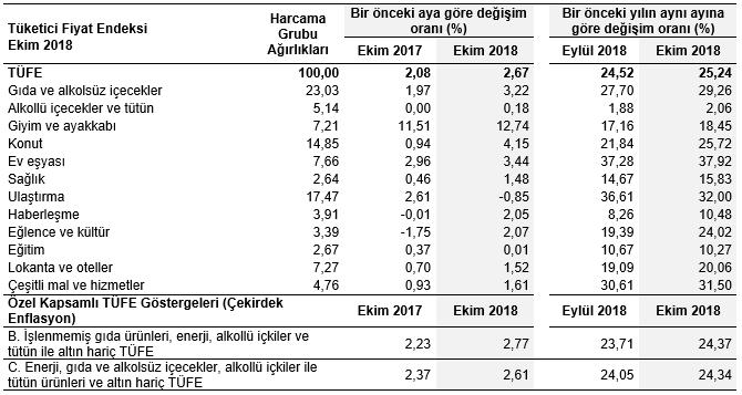 Istanbul Sanayi Odası Ekimde Tüfe Enflasyonu Beklentilerin üzerinde