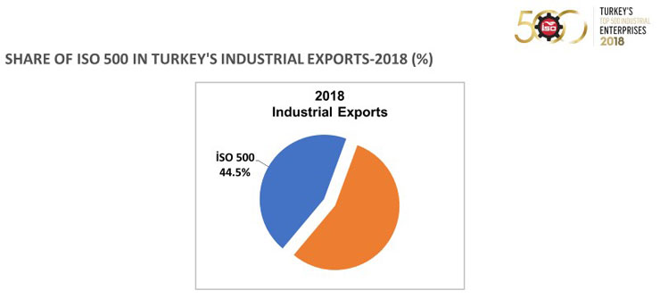 İstanbul Sanayi Odası - ICI Announced Research Results of