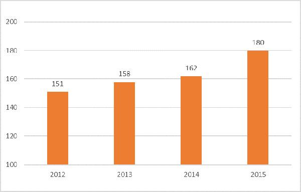 """İSO, """"Türkiye'nin İkinci 500 Büyük Sanayi Kuruluşu-2015"""" Araştırmasının Sonuçlarını Açıkladı 05"""