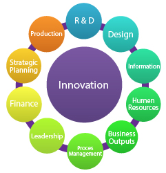 Innovation and Entrepreneurs